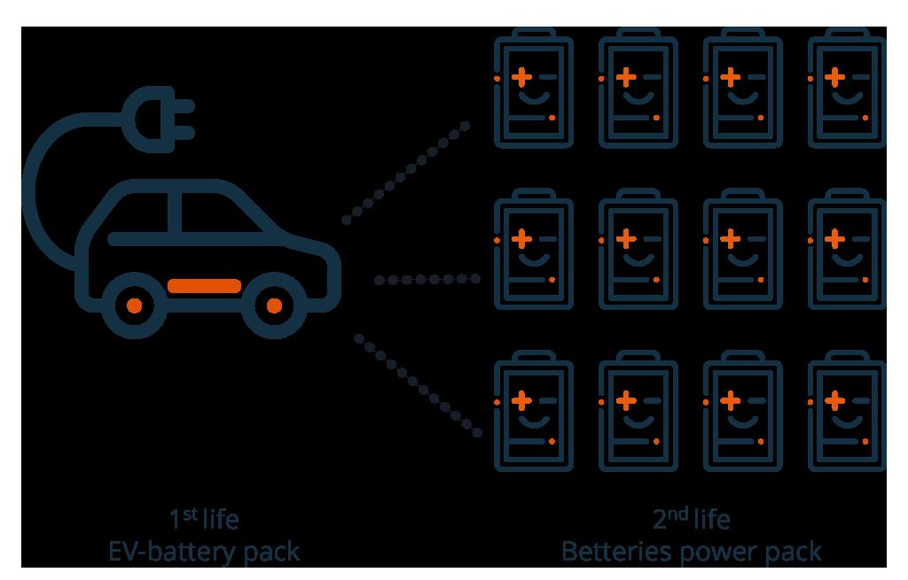 EV Betteries - Re-Purposing EV Batteries